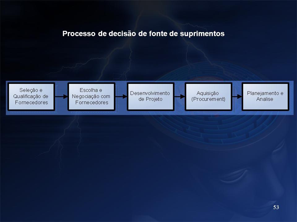 53 Processo de decisão de fonte de suprimentos