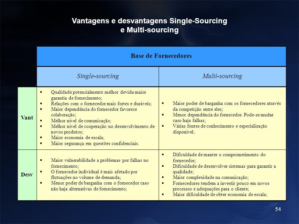 54 Vantagens e desvantagens Single-Sourcing e Multi-sourcing Base de Fornecedores Single-sourcingMulti-sourcing Vant Qualidade potencialmente melhor d