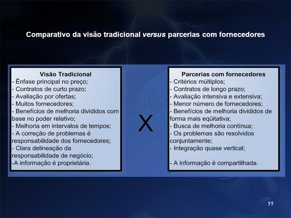 55 Comparativo da visão tradicional versus parcerias com fornecedores