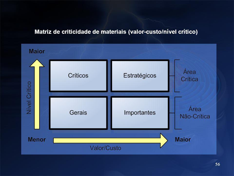 56 Matriz de criticidade de materiais (valor-custo/nível crítico)