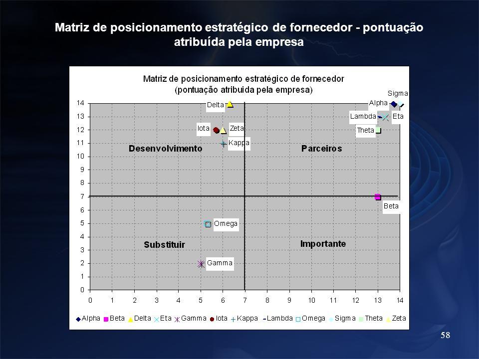 58 Matriz de posicionamento estratégico de fornecedor - pontuação atribuída pela empresa