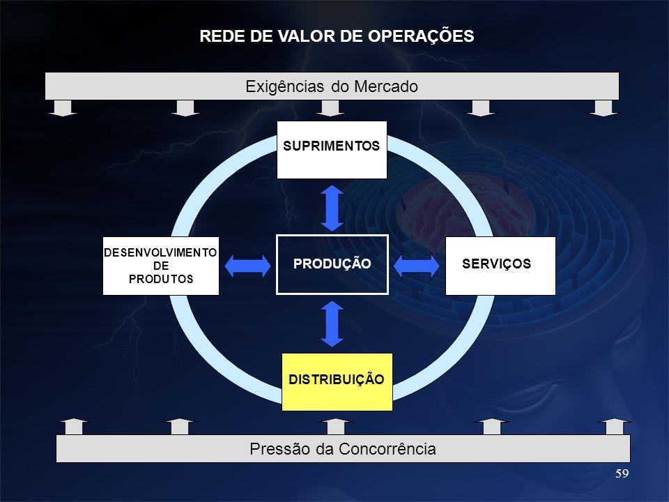 59 PRODUÇÃO SUPRIMENTOS DESENVOLVIMENTO DE PRODUTOS SERVIÇOS DISTRIBUIÇÃO REDE DE VALOR DE OPERAÇÕES Exigências do Mercado Pressão da Concorrência