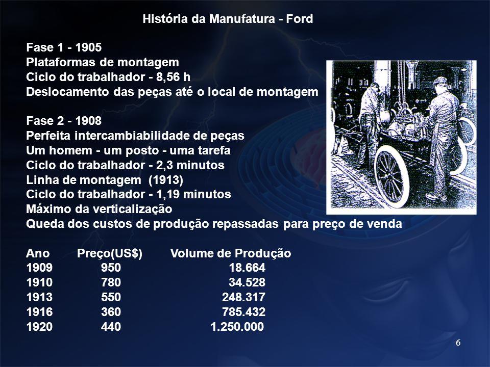 6 História da Manufatura - Ford Fase 1 - 1905 Plataformas de montagem Ciclo do trabalhador - 8,56 h Deslocamento das peças até o local de montagem Fas