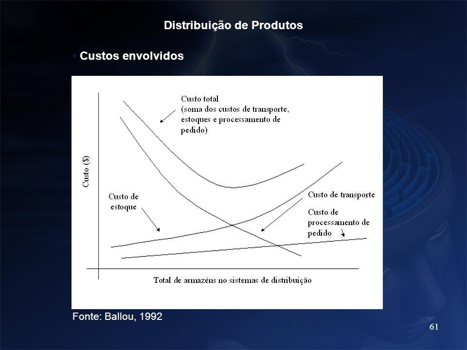 61 Distribuição de Produtos Custos envolvidos Fonte: Ballou, 1992