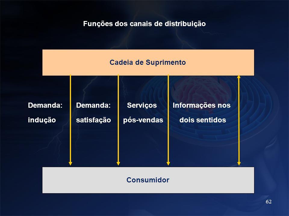 62 Funções dos canais de distribuição Cadeia de Suprimento Consumidor Demanda: indução Demanda: satisfação Informações nos dois sentidos Serviços pós-