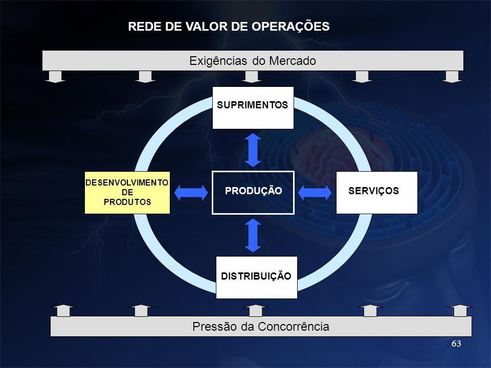 63 PRODUÇÃO SUPRIMENTOS DESENVOLVIMENTO DE PRODUTOS SERVIÇOS DISTRIBUIÇÃO REDE DE VALOR DE OPERAÇÕES Exigências do Mercado Pressão da Concorrência