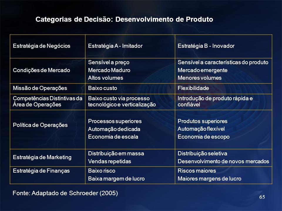 65 Categorias de Decisão: Desenvolvimento de Produto Estratégia de Negócios Estratégia A - Imitador Estratégia B - Inovador Condições de Mercado Sensí