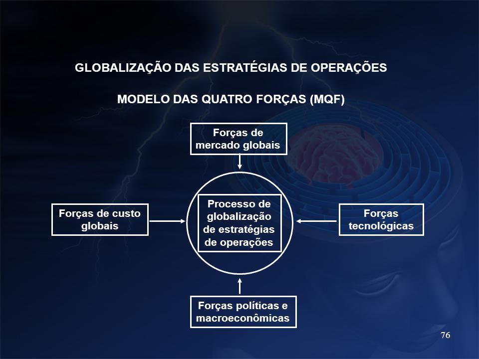 76 MODELO DAS QUATRO FORÇAS (MQF) Forças de mercado globais Forças tecnológicas Forças políticas e macroeconômicas Forças de custo globais Processo de