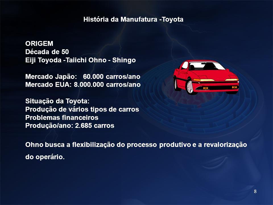 8 História da Manufatura -Toyota ORIGEM Década de 50 Eiji Toyoda -Taiichi Ohno - Shingo Mercado Japão: 60.000 carros/ano Mercado EUA: 8.000.000 carros
