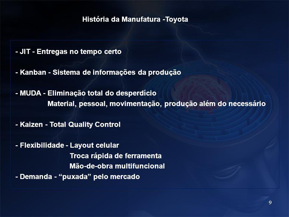 9 História da Manufatura -Toyota - JIT - Entregas no tempo certo - Kanban - Sistema de informações da produção - MUDA - Eliminação total do desperdíci
