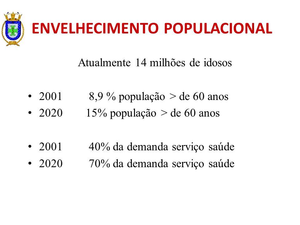ENVELHECIMENTO POPULACIONAL Atualmente 14 milhões de idosos 2001 8,9 % população > de 60 anos 2020 15% população > de 60 anos 2001 40% da demanda serv