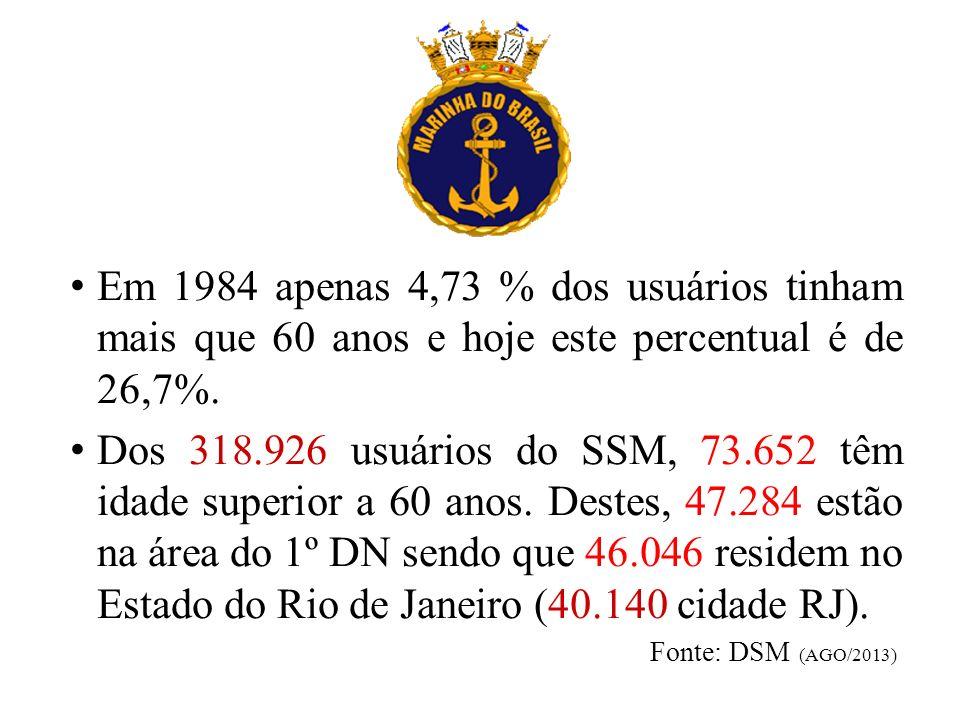 Em 1984 apenas 4,73 % dos usuários tinham mais que 60 anos e hoje este percentual é de 26,7%. Dos 318.926 usuários do SSM, 73.652 têm idade superior a
