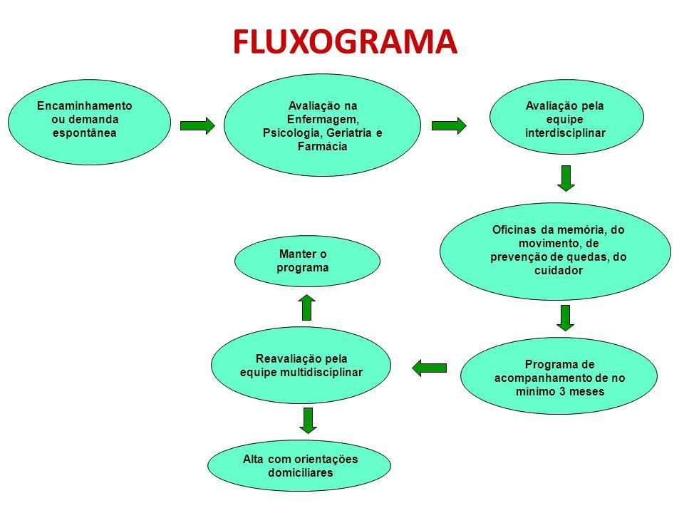 FLUXOGRAMA Encaminhamento ou demanda espontânea Avaliação na Enfermagem, Psicologia, Geriatria e Farmácia Avaliação pela equipe interdisciplinar Ofici