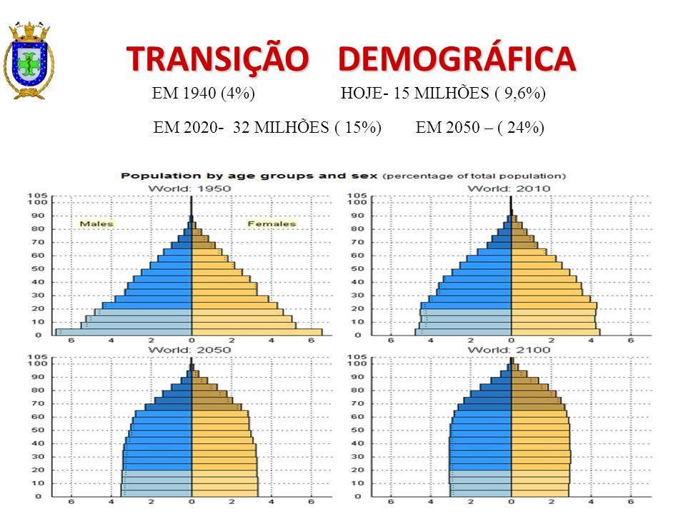 TRANSIÇÃO DEMOGRÁFICA EM 1940 (4%) HOJE- 15 MILHÕES ( 9,6%) EM 2020 - 32 MILHÕES ( 15%) EM 2050 – ( 24%)