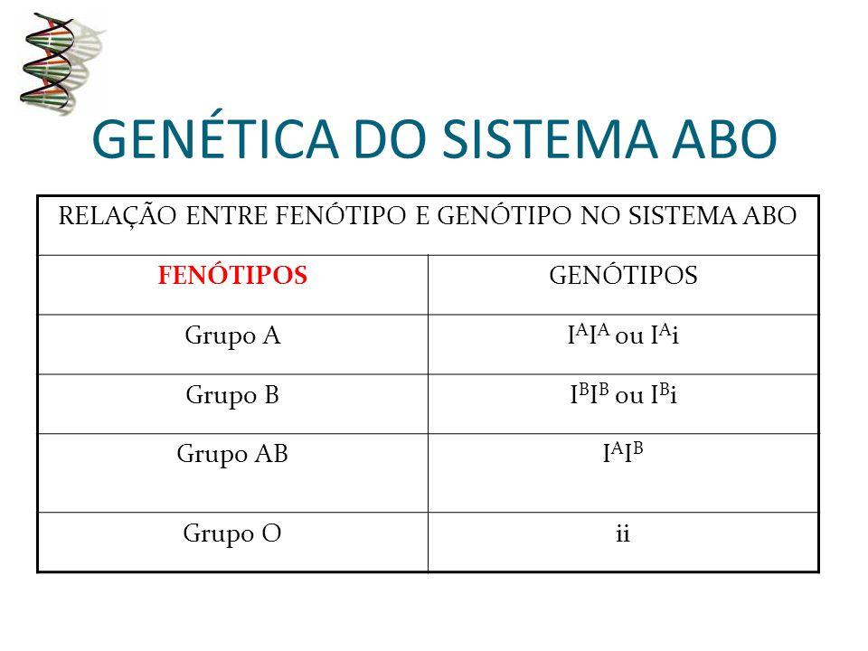 RELAÇÃO ENTRE FENÓTIPO E GENÓTIPO NO SISTEMA ABO FENÓTIPOSGENÓTIPOS Grupo AI A I A ou I A i Grupo BI B I B ou I B i Grupo ABIAIBIAIB Grupo Oii A genética do sistema ABO envolve: dominância, co- dominância e alelos múltiplos.