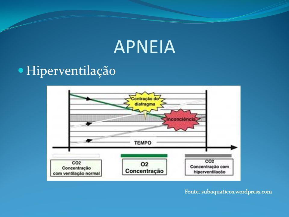 Hiperventilação Fonte: subaquaticos.wordpress.com