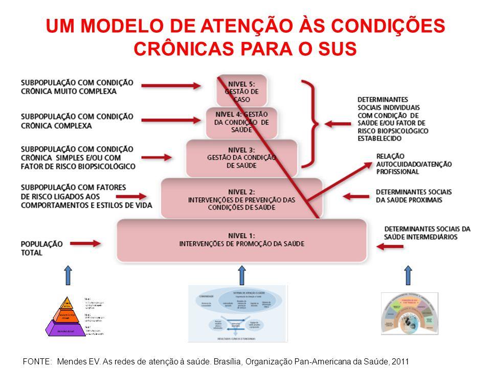 UM MODELO DE ATENÇÃO ÀS CONDIÇÕES CRÔNICAS PARA O SUS FONTE: Mendes EV. As redes de atenção à saúde. Brasília, Organização Pan-Americana da Saúde, 201