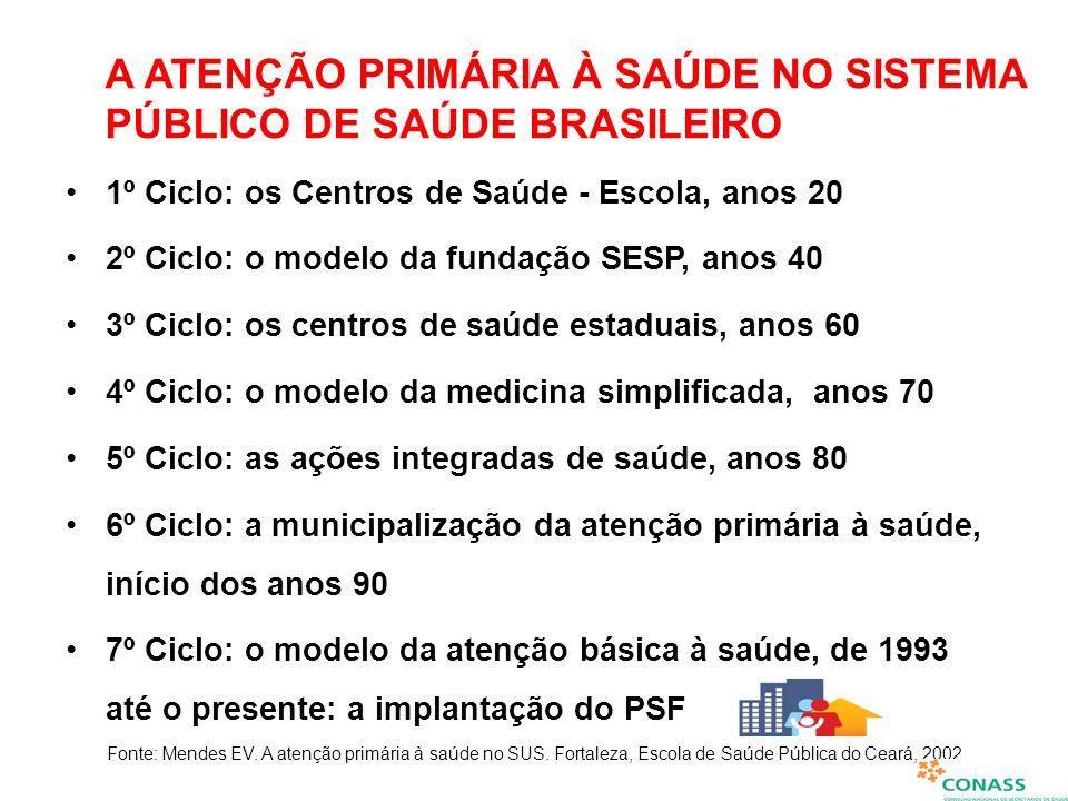 A ATENÇÃO PRIMÁRIA À SAÚDE NO SISTEMA PÚBLICO DE SAÚDE BRASILEIRO 1º Ciclo: os Centros de Saúde - Escola, anos 20 2º Ciclo: o modelo da fundação SESP,