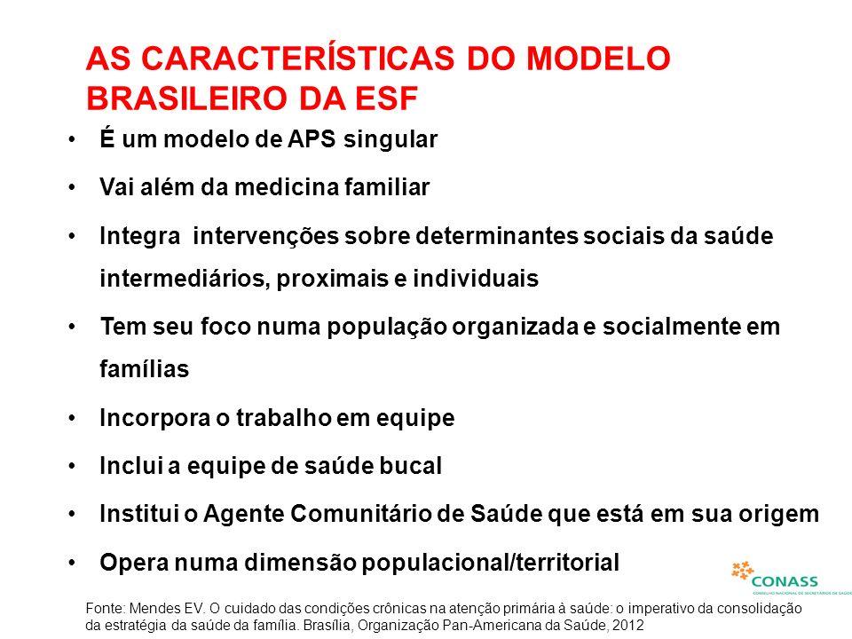 AS CARACTERÍSTICAS DO MODELO BRASILEIRO DA ESF É um modelo de APS singular Vai além da medicina familiar Integra intervenções sobre determinantes soci