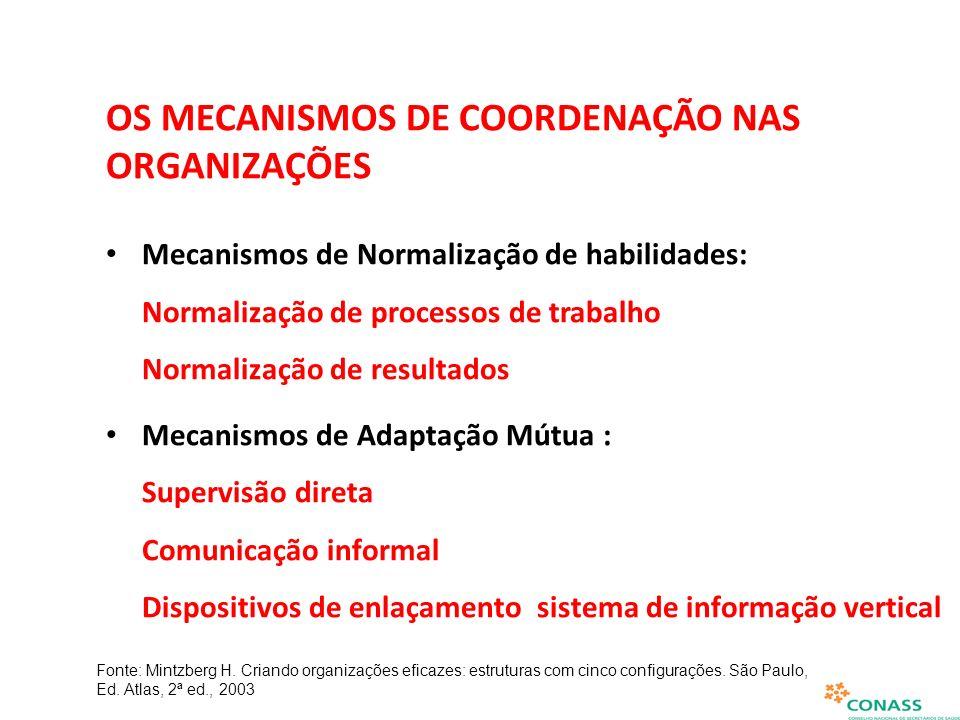 OS MECANISMOS DE COORDENAÇÃO NAS ORGANIZAÇÕES Mecanismos de Normalização de habilidades: Normalização de processos de trabalho Normalização de resulta