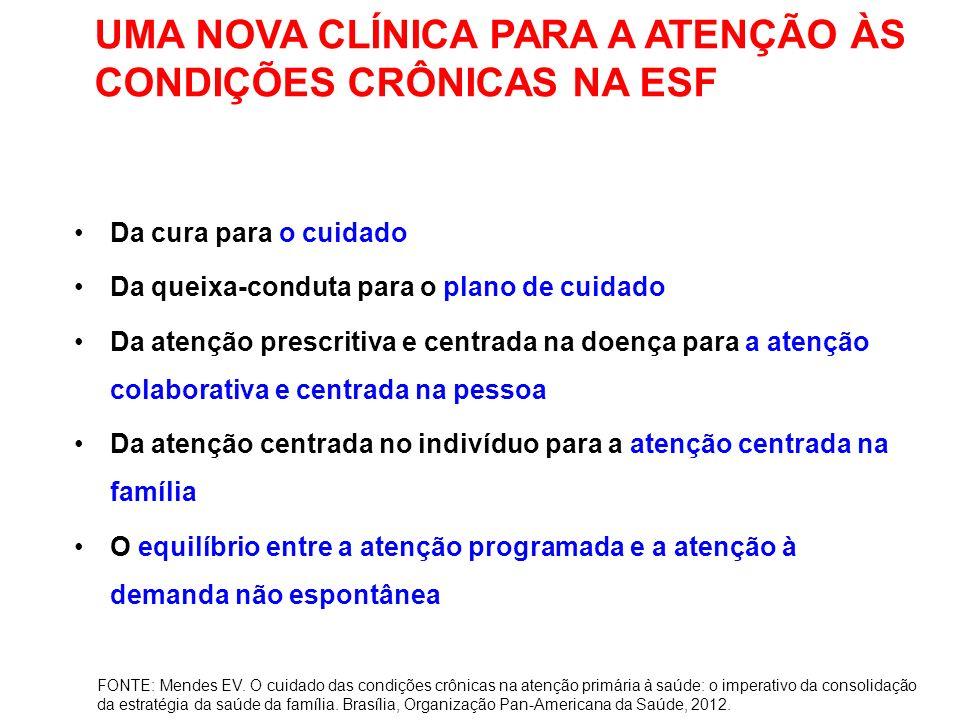 UMA NOVA CLÍNICA PARA A ATENÇÃO ÀS CONDIÇÕES CRÔNICAS NA ESF Da cura para o cuidado Da queixa-conduta para o plano de cuidado Da atenção prescritiva e