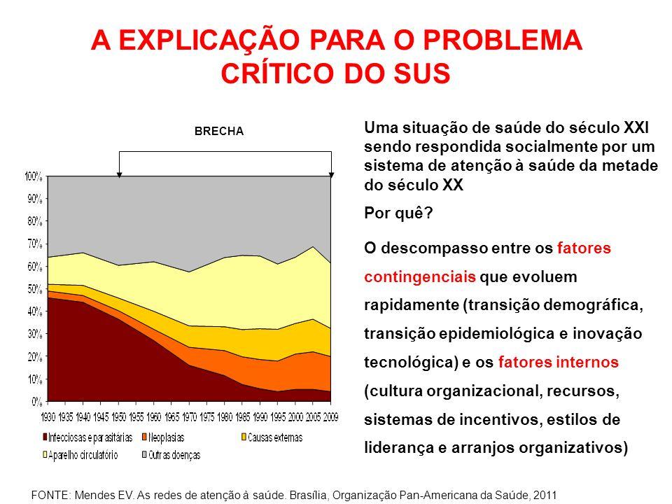 A EXPLICAÇÃO PARA O PROBLEMA CRÍTICO DO SUS Uma situação de saúde do século XXI sendo respondida socialmente por um sistema de atenção à saúde da meta