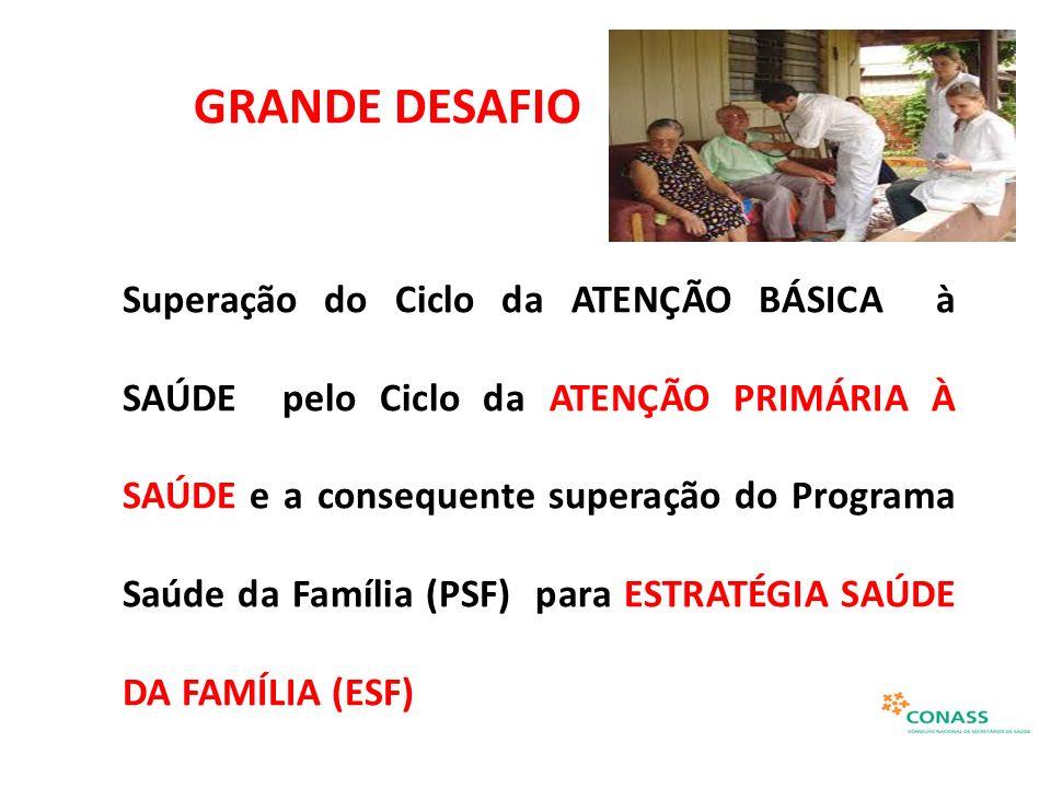 GRANDE DESAFIO Superação do Ciclo da ATENÇÃO BÁSICA à SAÚDE pelo Ciclo da ATENÇÃO PRIMÁRIA À SAÚDE e a consequente superação do Programa Saúde da Famí