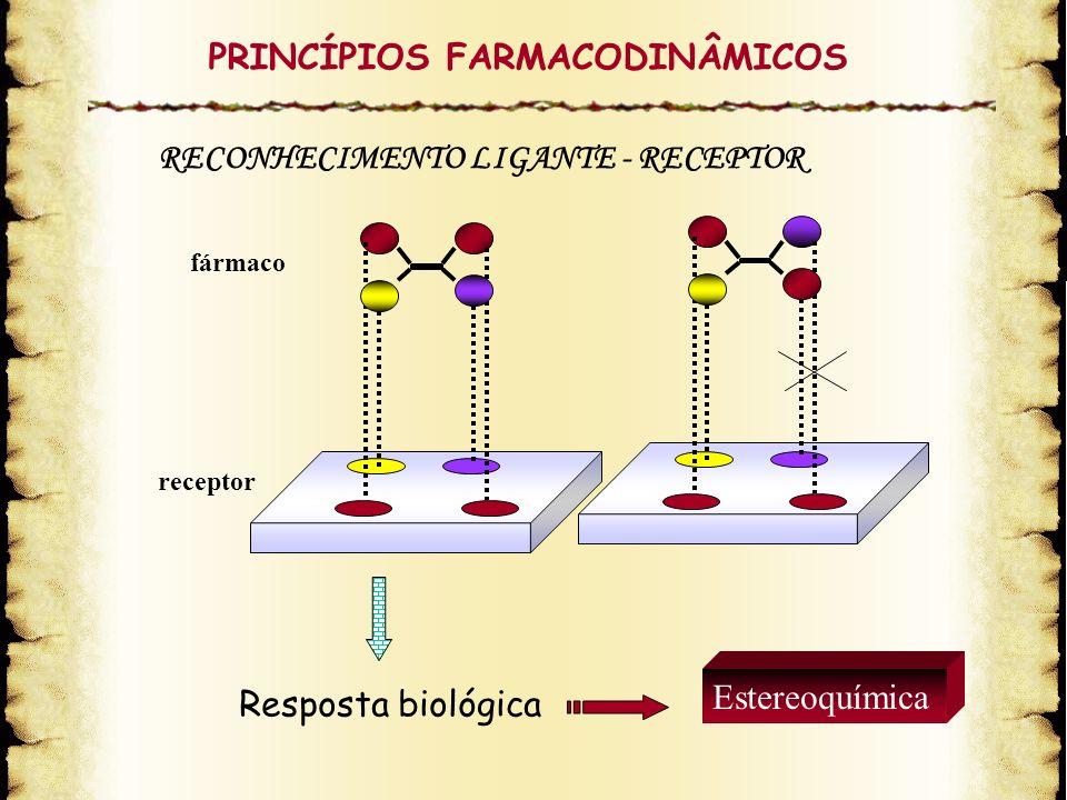 Resposta biológica RECONHECIMENTO LIGANTE - RECEPTOR fármaco receptor Estereoquímica PRINCÍPIOS FARMACODINÂMICOS