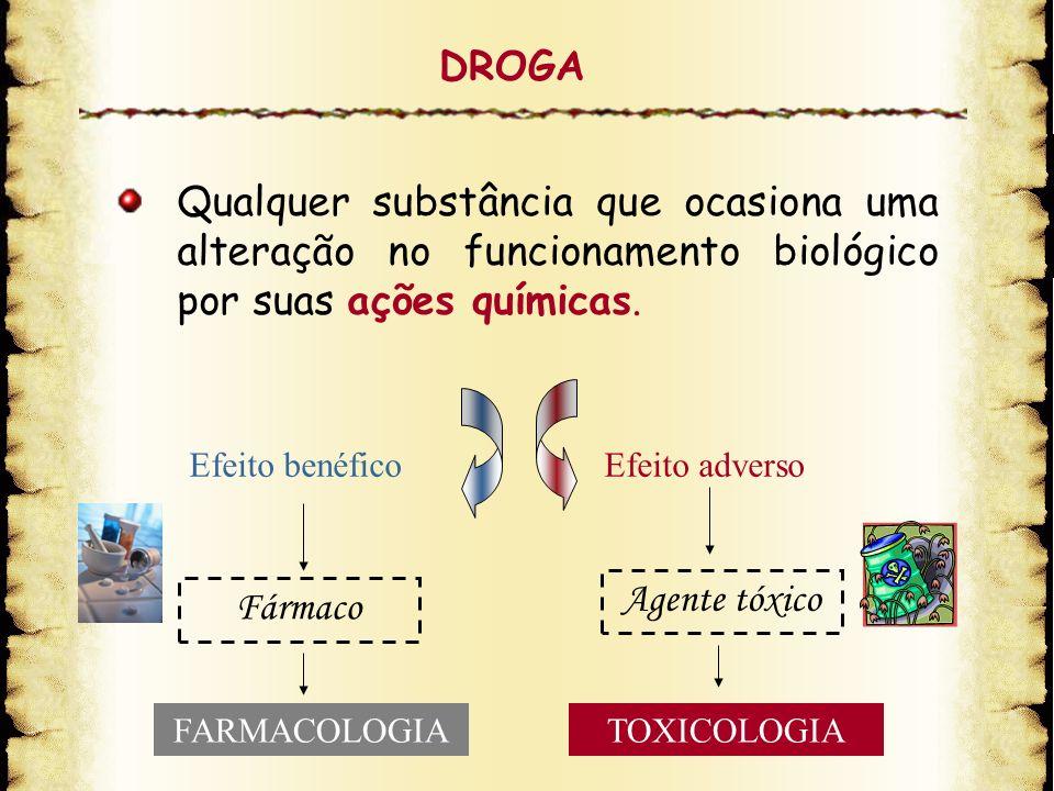 DROGA Qualquer substância que ocasiona uma alteração no funcionamento biológico por suas ações químicas. Efeito benéficoEfeito adverso FARMACOLOGIATOX