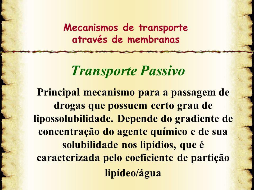 Mecanismos de transporte através de membranas Transporte Passivo Principal mecanismo para a passagem de drogas que possuem certo grau de lipossolubili
