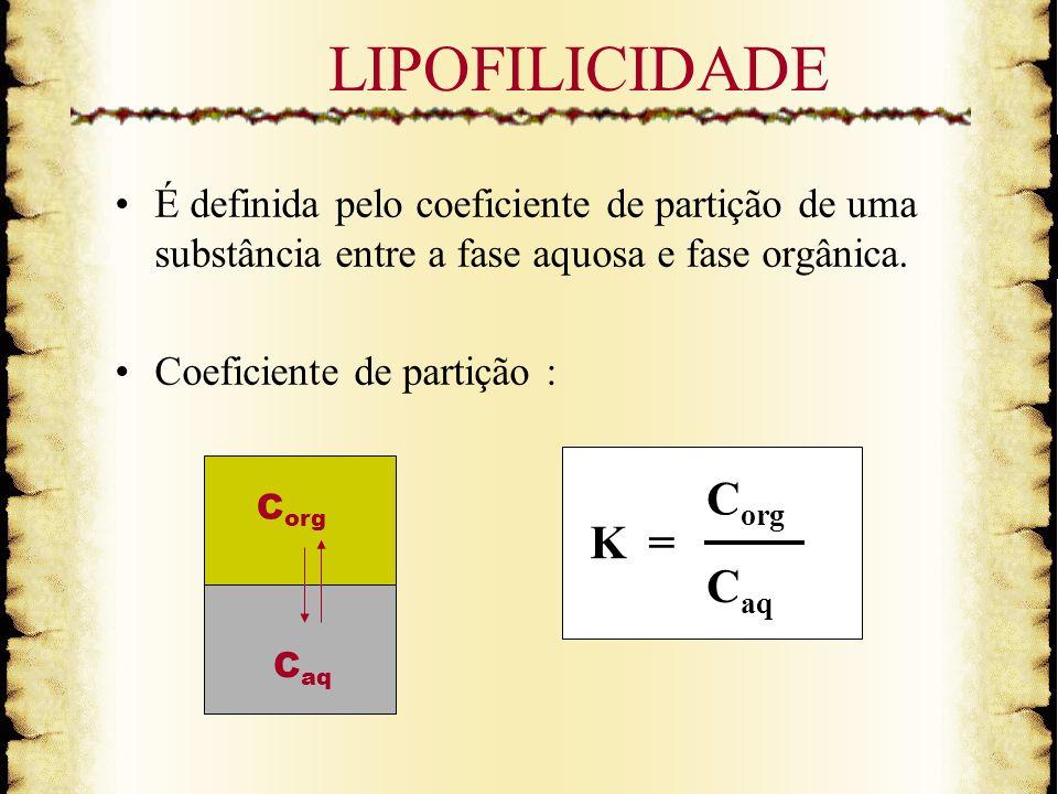 LIPOFILICIDADE É definida pelo coeficiente de partição de uma substância entre a fase aquosa e fase orgânica. Coeficiente de partição : K= C org C aq