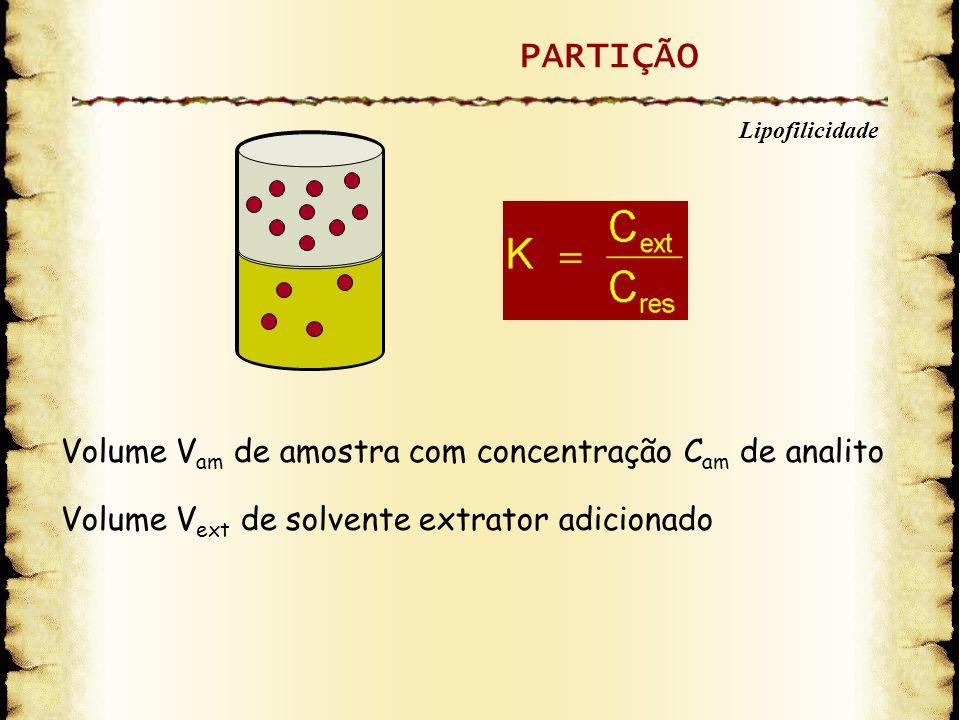 Volume V am de amostra com concentração C am de analito Volume V ext de solvente extrator adicionado PARTIÇÃO Lipofilicidade