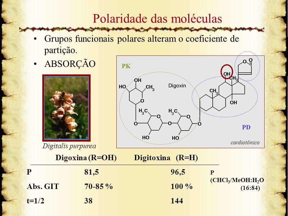 Polaridade das moléculas Grupos funcionais polares alteram o coeficiente de partição. ABSORÇÃO Digoxina (R=OH) Digitoxina (R=H) P81,596,5 Abs. GIT70-8