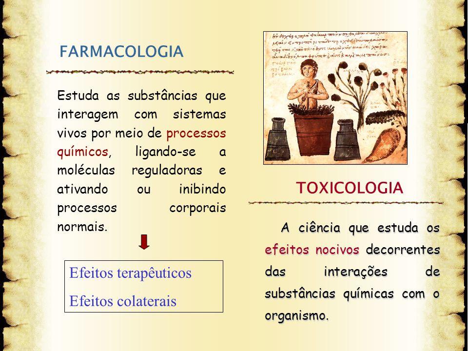 FARMACOLOGIA Estuda as substâncias que interagem com sistemas vivos por meio de processos químicos, ligando-se a moléculas reguladoras e ativando ou i