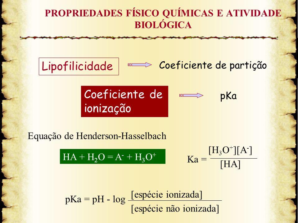 PROPRIEDADES FÍSICO QUÍMICAS E ATIVIDADE BIOLÓGICA Coeficiente de partição Coeficiente de ionização Lipofilicidade pKa Equação de Henderson-Hasselbach