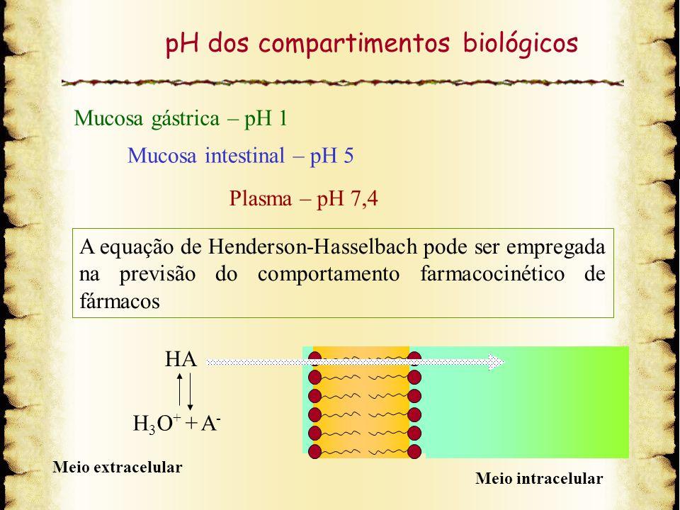 pH dos compartimentos biológicos Mucosa gástrica – pH 1 Mucosa intestinal – pH 5 Plasma – pH 7,4 A equação de Henderson-Hasselbach pode ser empregada