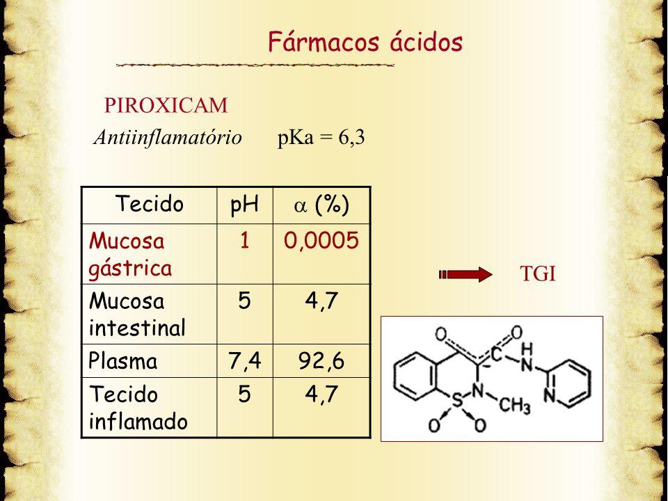 Fármacos ácidos TecidopH (%) Mucosa gástrica 10,0005 Mucosa intestinal 54,7 Plasma7,492,6 Tecido inflamado 54,7 AntiinflamatóriopKa = 6,3 TGI PIROXICA