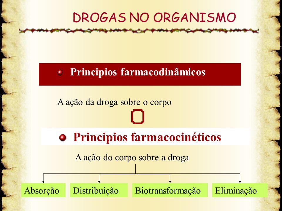 DROGAS NO ORGANISMO Principios farmacodinâmicos Principios farmacocinéticos A ação da droga sobre o corpo A ação do corpo sobre a droga AbsorçãoDistri