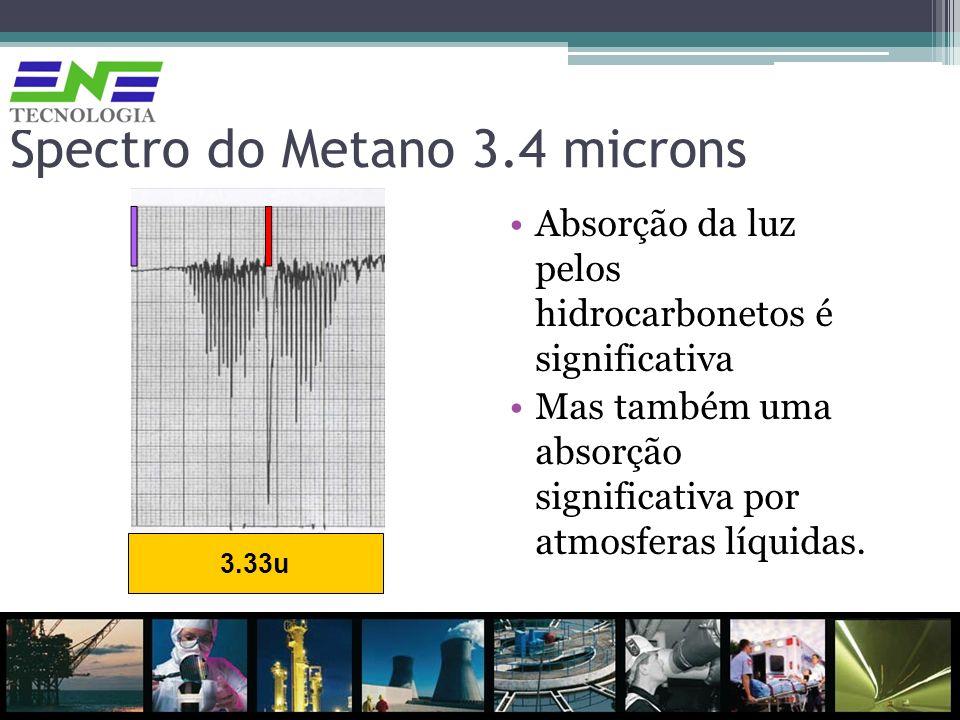Spectro do Metano 3.4 microns Absorção da luz pelos hidrocarbonetos é significativa Mas também uma absorção significativa por atmosferas líquidas. 3.3