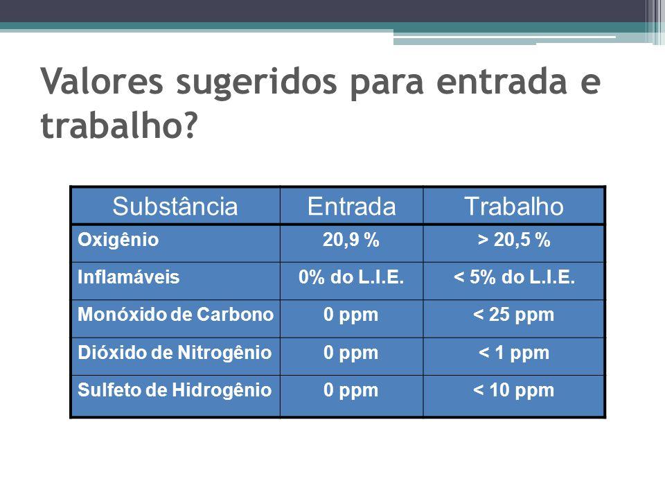 Valores sugeridos para entrada e trabalho? SubstânciaEntradaTrabalho Oxigênio20,9 %> 20,5 % Inflamáveis0% do L.I.E.< 5% do L.I.E. Monóxido de Carbono0