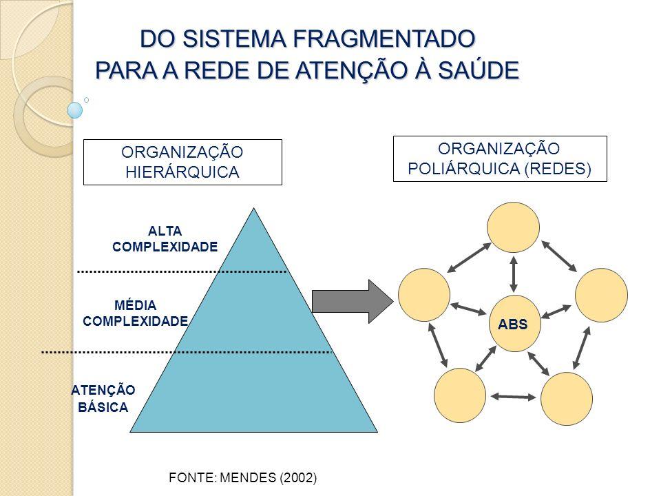 DO SISTEMA FRAGMENTADO PARA A REDE DE ATENÇÃO À SAÚDE ORGANIZAÇÃO HIERÁRQUICA ORGANIZAÇÃO POLIÁRQUICA (REDES) FONTE: MENDES (2002) ABS ALTA COMPLEXIDA