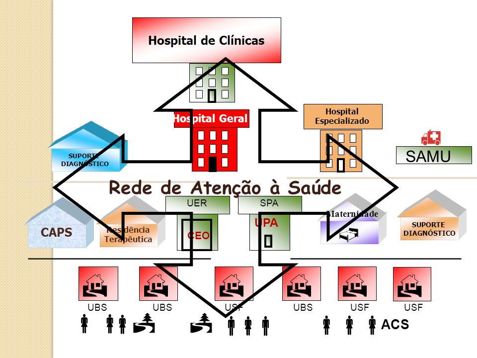 SUPORTE DIAGNÓSTICO Hospital Geral Hospital Especializado Hospital de Clínicas SAMU CAPS CEO UER Maternidade SUPORTE DIAGNÓSTICO Residência Terapêutic