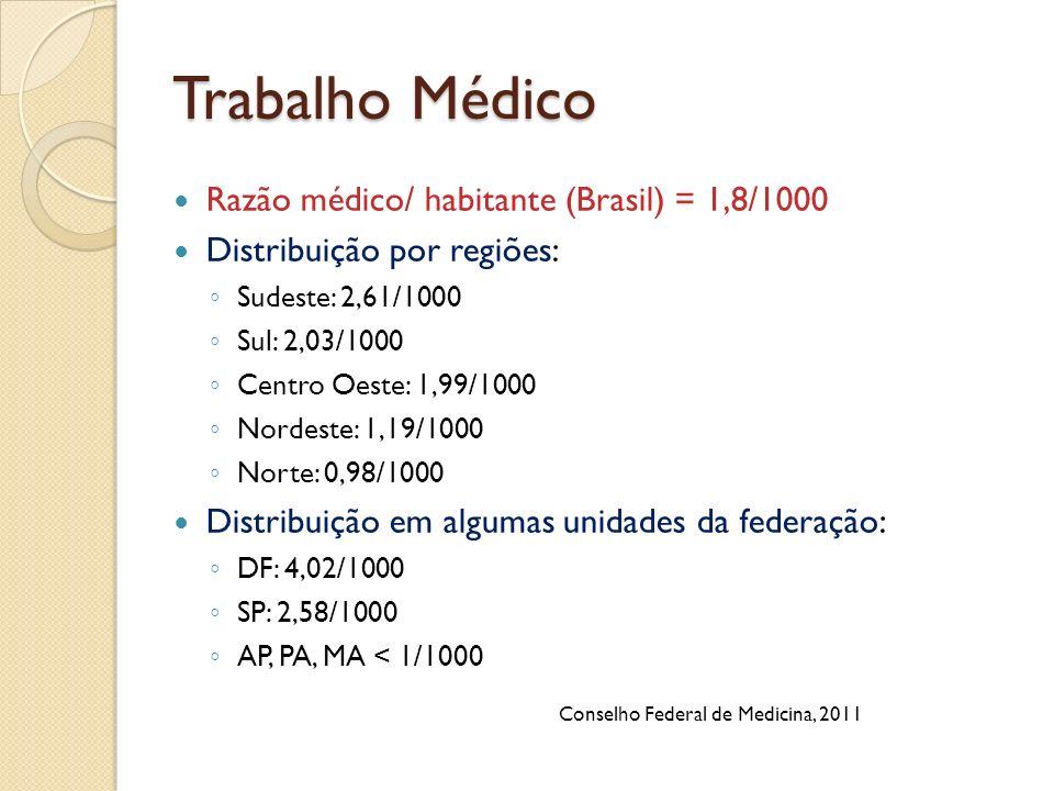 Trabalho Médico Razão médico/ habitante (Brasil) = 1,8/1000 Distribuição por regiões: Sudeste: 2,61/1000 Sul: 2,03/1000 Centro Oeste: 1,99/1000 Nordes