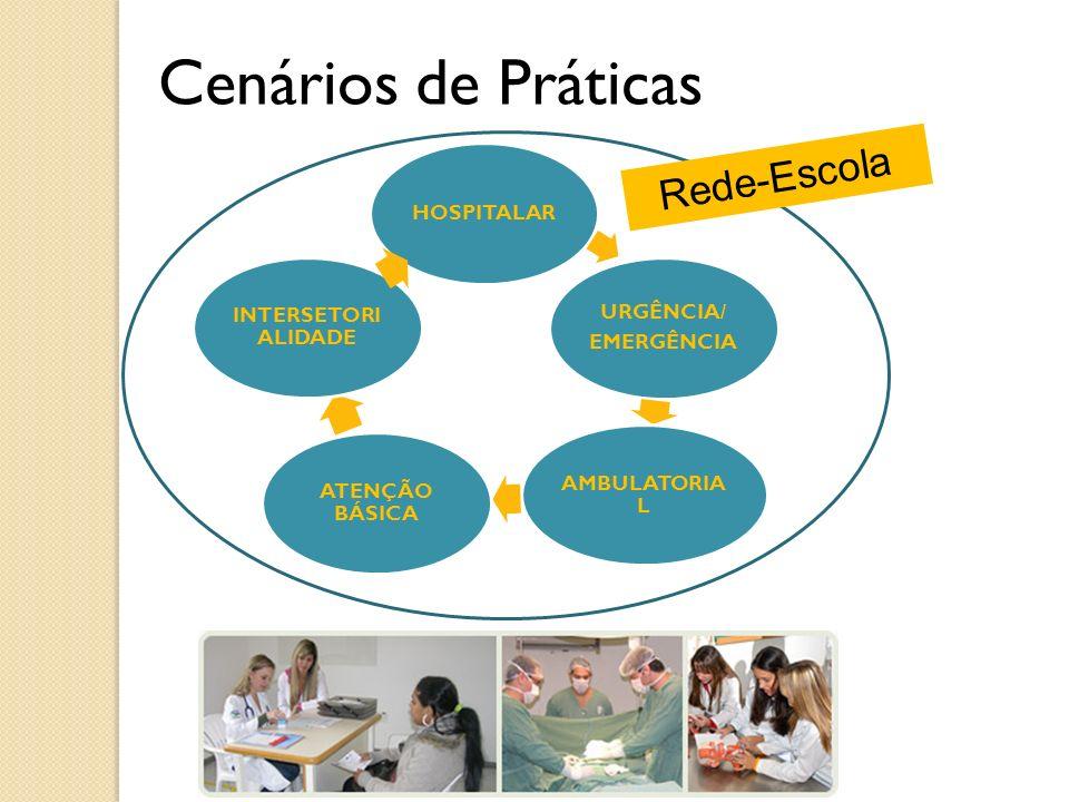 Cenários de Práticas HOSPITALAR URGÊNCIA/ EMERGÊNCIA AMBULATORIA L ATENÇÃO BÁSICA INTERSETORI ALIDADE Rede-Escola