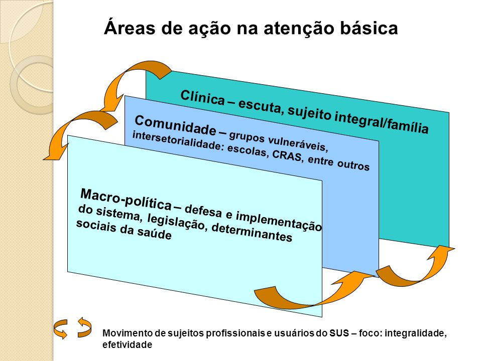 Áreas de ação na atenção básica Clínica – escuta, sujeito integral/família Comunidade – grupos vulneráveis, intersetorialidade: escolas, CRAS, entre o