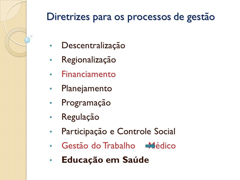 Diretrizes para os processos de gestão Descentralização Regionalização Financiamento Planejamento Programação Regulação Participação e Controle Social