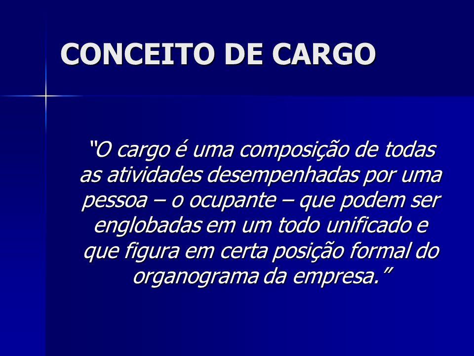 CONCEITO DE CARGO O cargo é uma composição de todas as atividades desempenhadas por uma pessoa – o ocupante – que podem ser englobadas em um todo unif