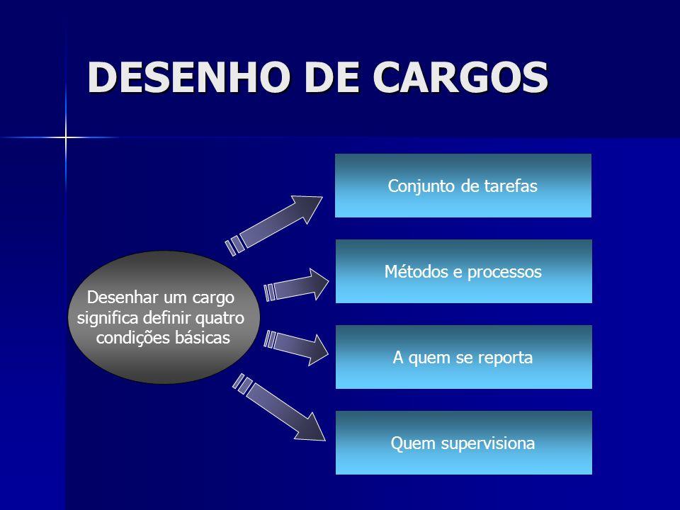 DESENHO DE CARGOS Conjunto de tarefas Métodos e processos A quem se reporta Quem supervisiona Desenhar um cargo significa definir quatro condições bás