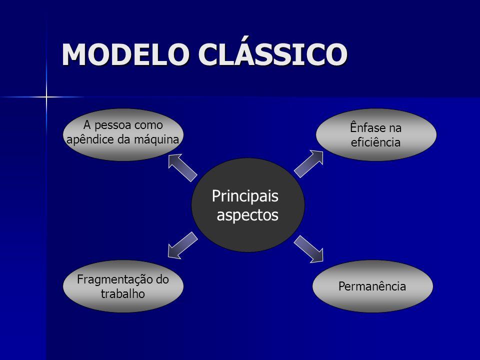 MODELO CLÁSSICO A pessoa como apêndice da máquina Permanência Ênfase na eficiência Fragmentação do trabalho Principais aspectos