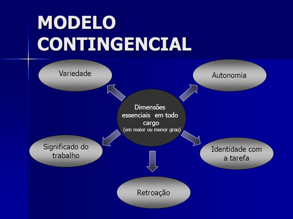MODELO CONTINGENCIAL Variedade Identidade com a tarefa Autonomia Significado do trabalho Dimensões essenciais em todo cargo (em maior ou menor grau) R